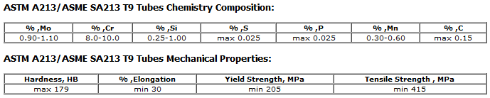 ASTM A213/ASME SA213 T9 Tubes Chemistry Composition and Mechanical Properties