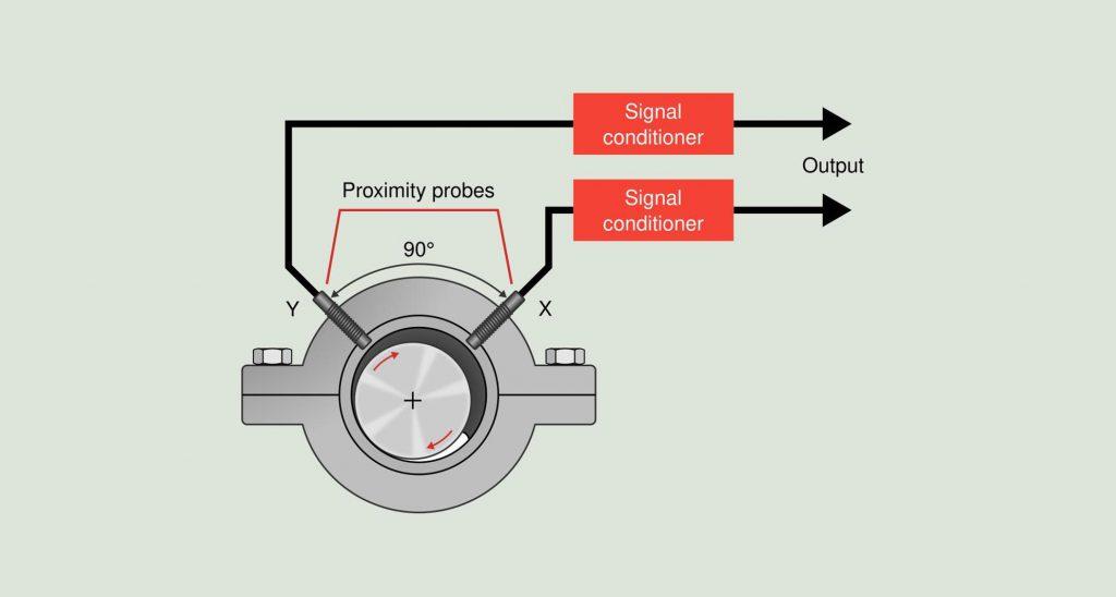 شیوهی نصب پروبهای ارتعاشات در کمپرسورهای سانتریفیوژ
