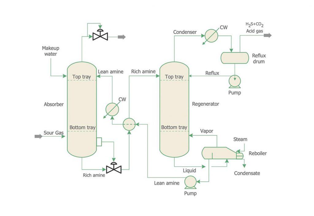 نمودار جریان فرآیند (PFD) چیست؟