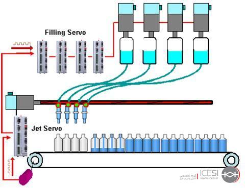کاربرد انکودر در ماشینهای پرکن بطری