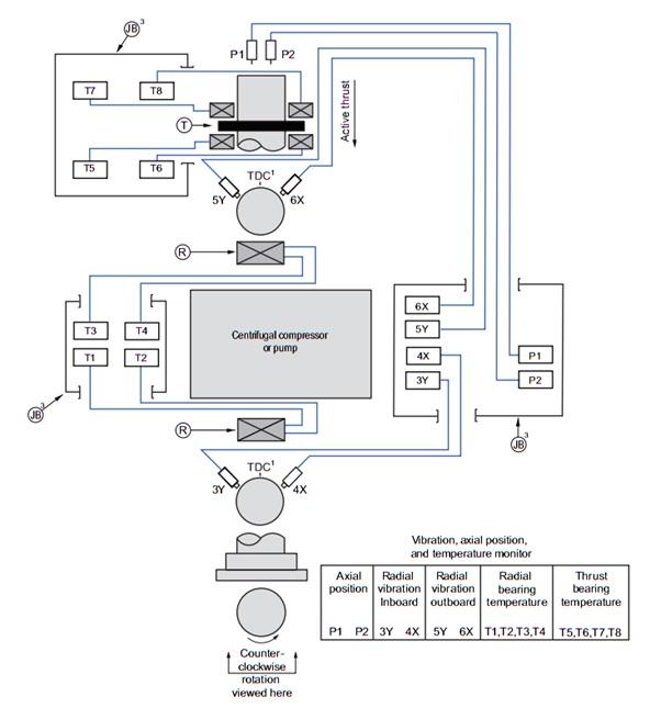 چیدمان نمونه برای سنسورهای ارتعاشی و دمای بیرینگها در کمپرسور (مطابق استاندارد)
