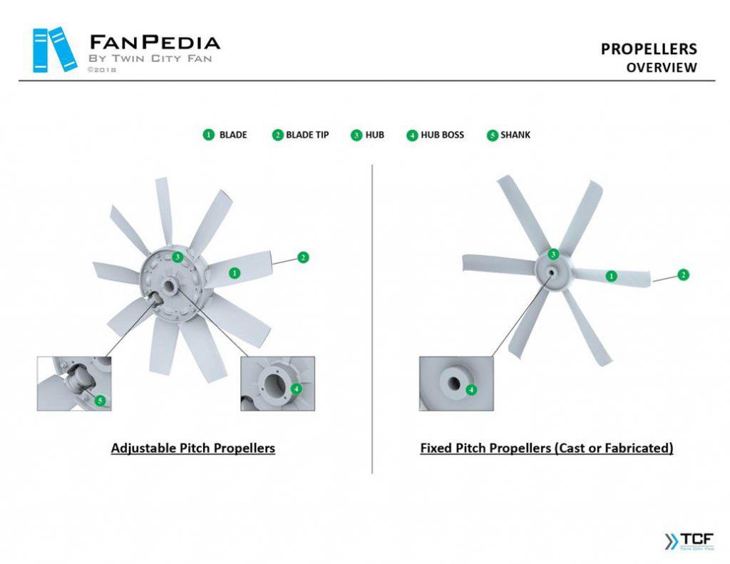 تصاویر انواع پروانه و ملخ در فنهای محوری (اکسیال) شرکت Twin City Fan (TCF)