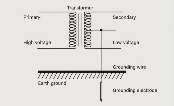 گراندینگ سیستمهای ابزاردقیق چیست و چه ملاحظاتی دارد؟