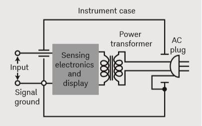 یک کاربرد متداول گراندینگ ابزاردقیق بر روی ورودی و ولتاژ AC