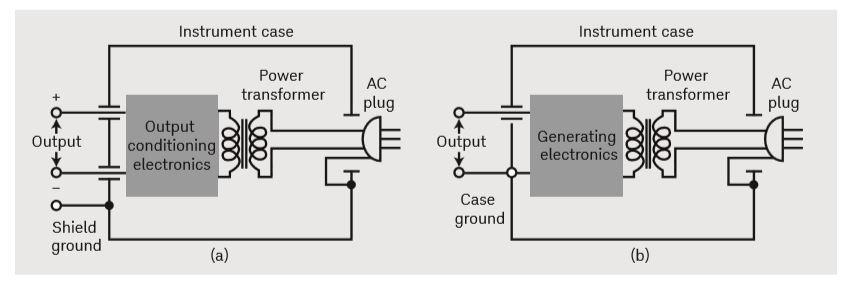مدار برخی از سیستمهای ابزاردقیق رایج برای دستگاههای خروجی